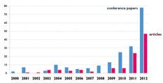 Hoeveelheid publicaties per jaar waarin big data een rol speelt, voor de jaren 2000-2012.